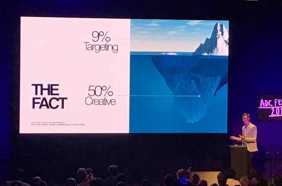 9% Targeting - 50% Creative
