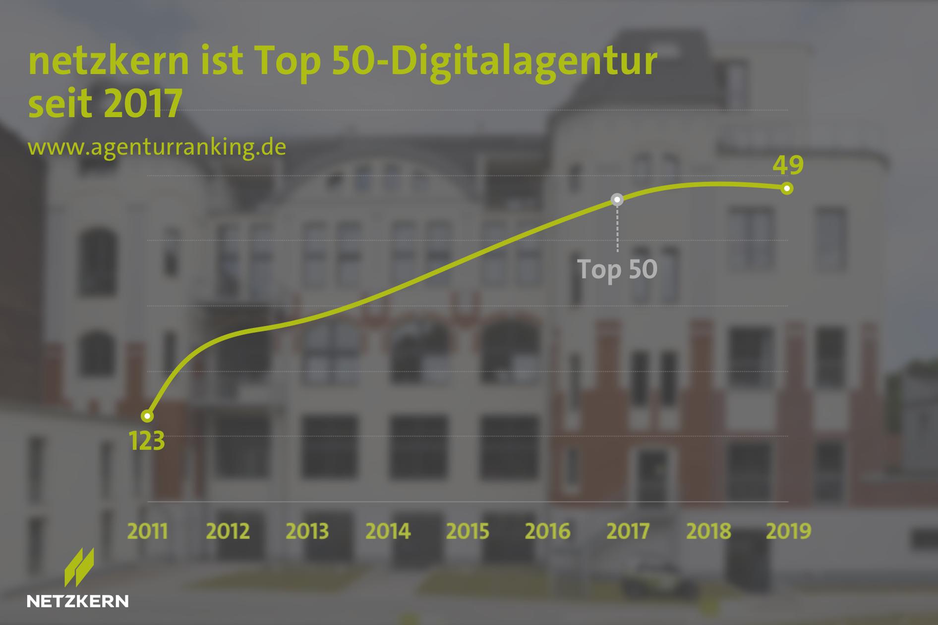 netzkern ist Top 50-Digitalagentur seit 2017