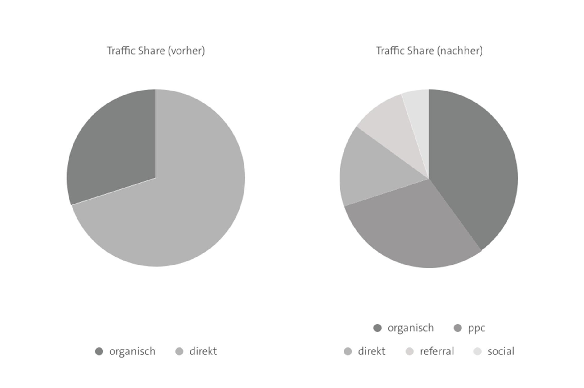 Veränderung in Traffic-Anteilen