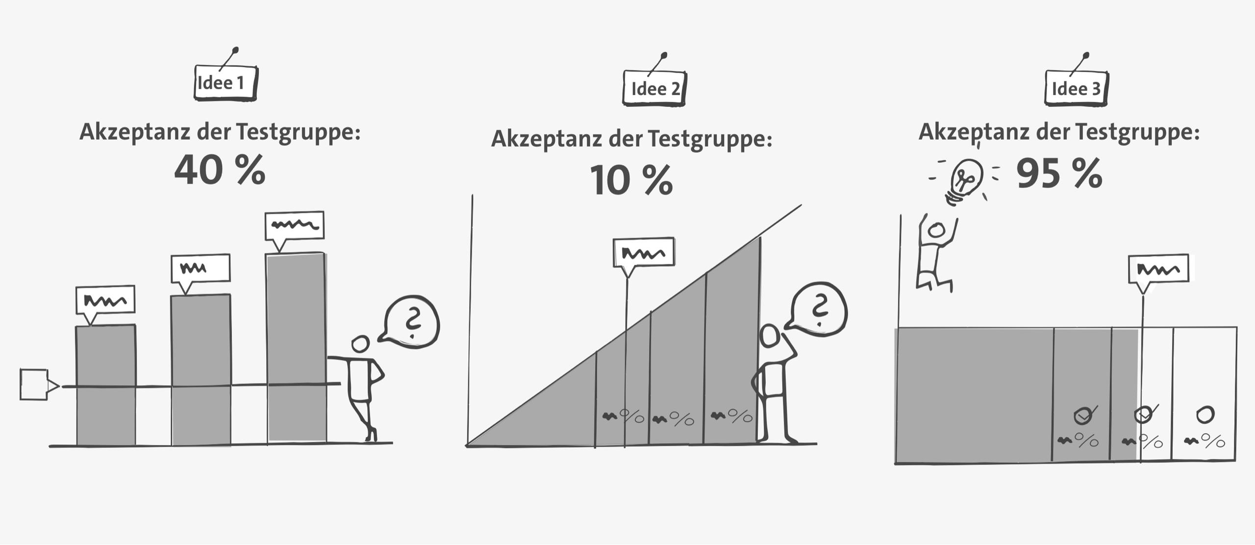 Akzeptanz von Designs in Testgruppen