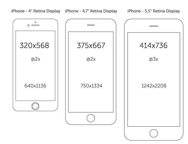 iPhone Bildschirmauflösungen