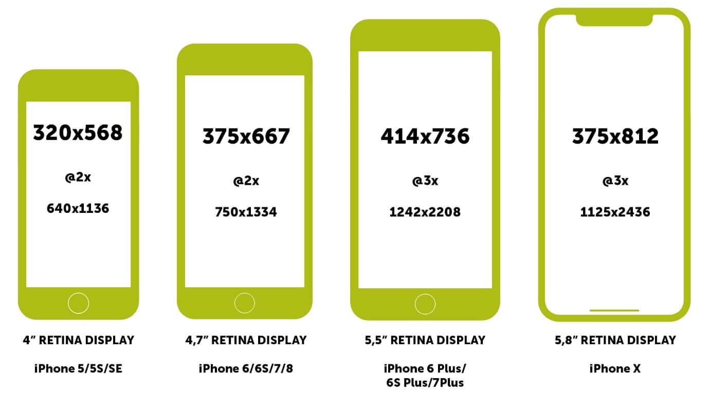 iPhone Bildschirmauflösungen - CSS Pixel, Device-Pixel-Ration und Device Pixel