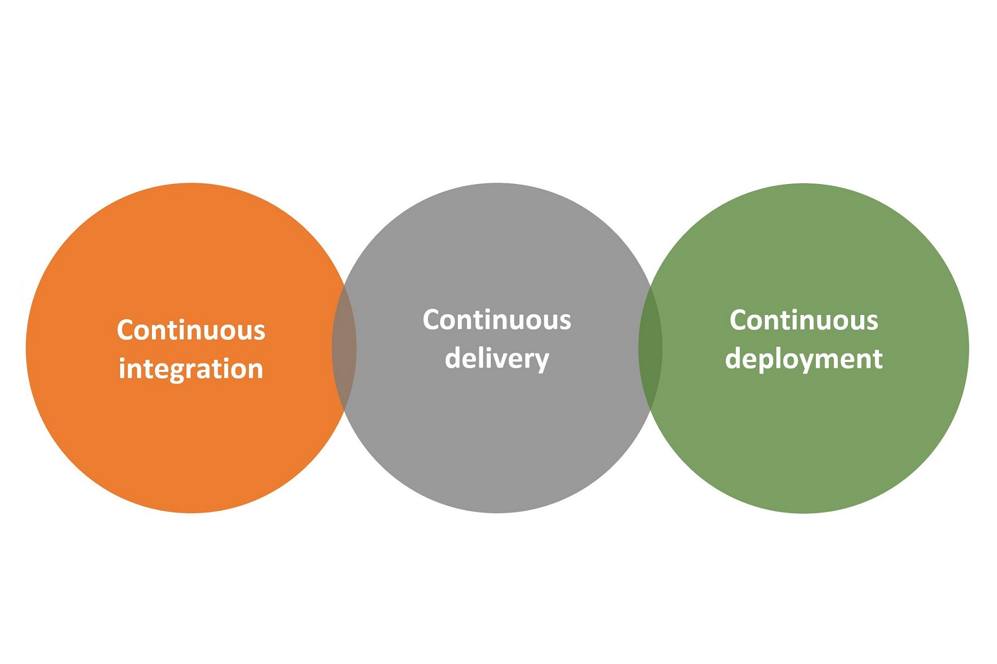 Continuous Integration, Continuous Deployment, Continuous Delivery