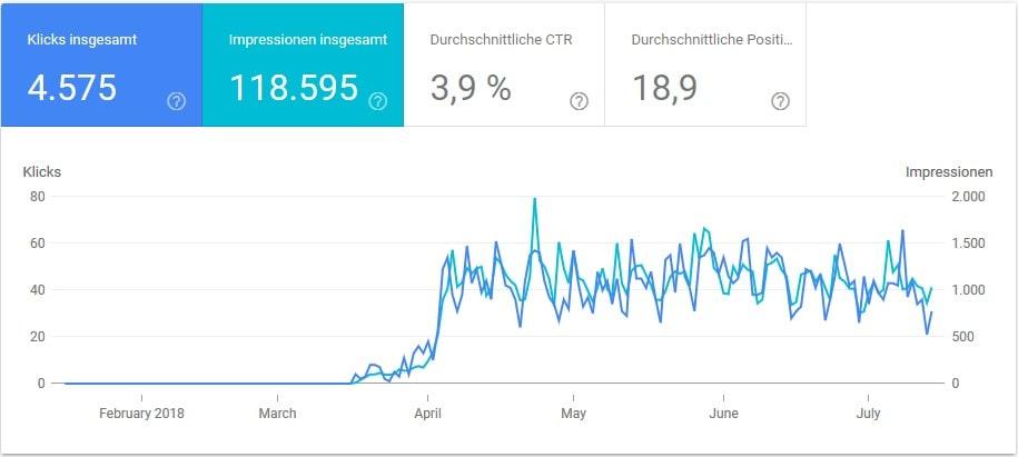Umstellung HTTP zu HTTPS - Sechs Monate Blick auf die Search Console 2