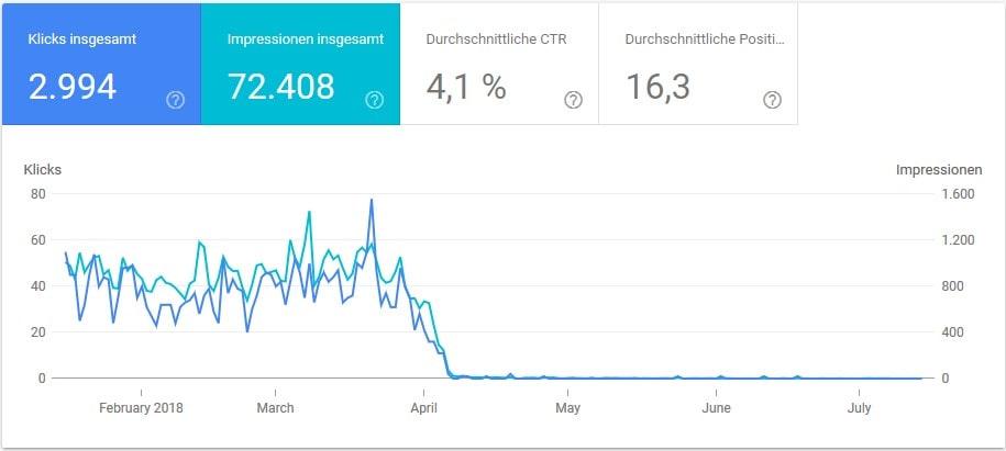 Umstellung HTTP zu HTTPS - Sechs Monate Blick auf die Search Console