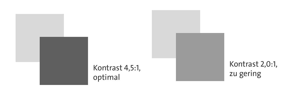 Kontrast optimal und zu gering