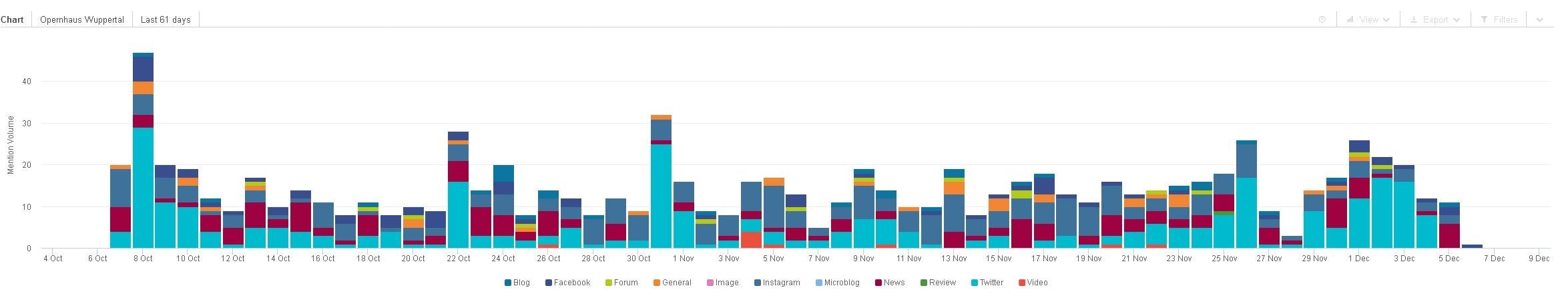 Social Media Monitoring Beispiel