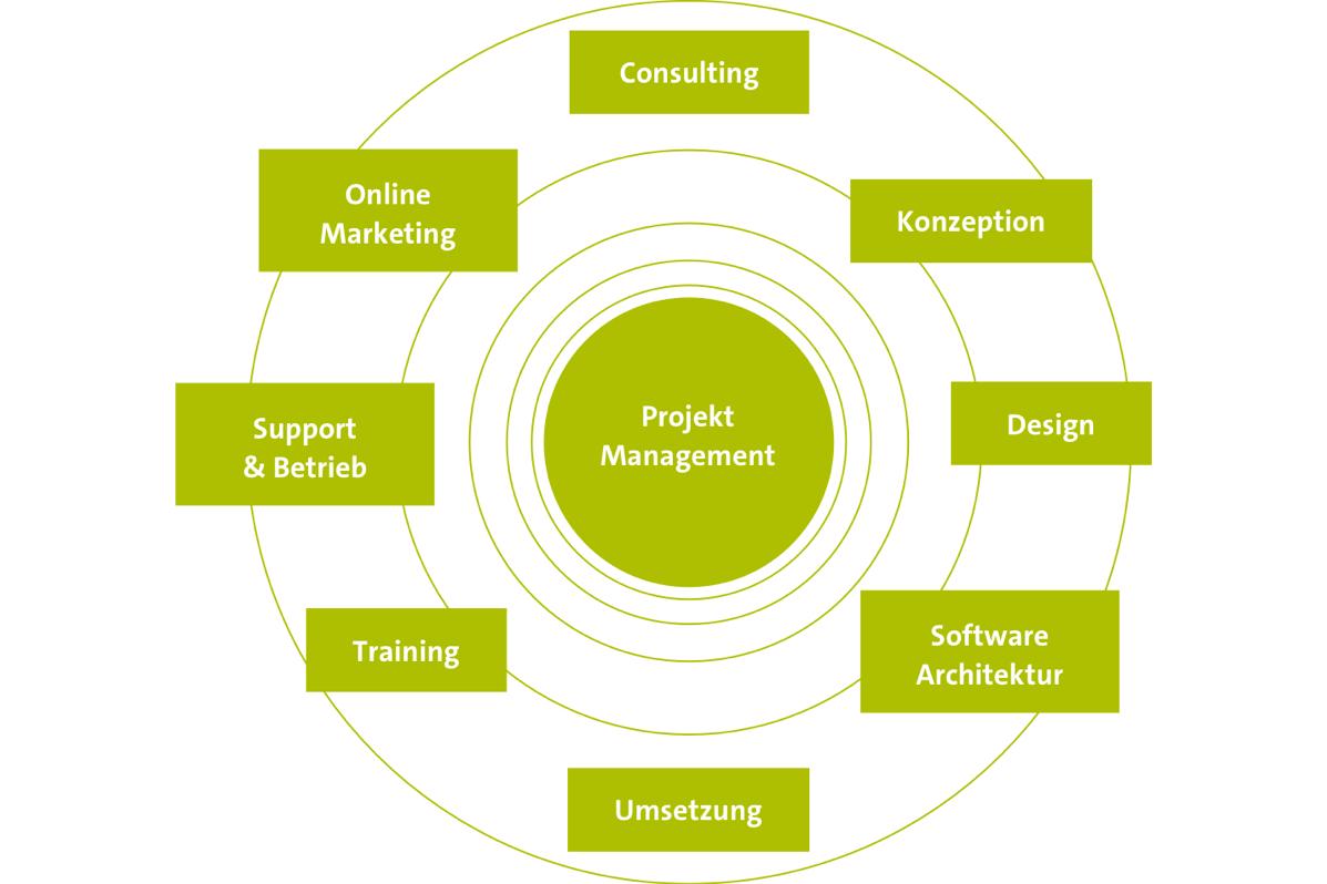 Sitecore Agentur - Übersicht Einbindung von Consulting und Online Marketing und angrenzenden Bereichen